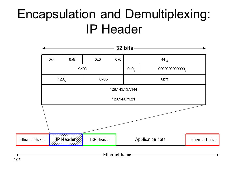 105 Encapsulation and Demultiplexing: IP Header