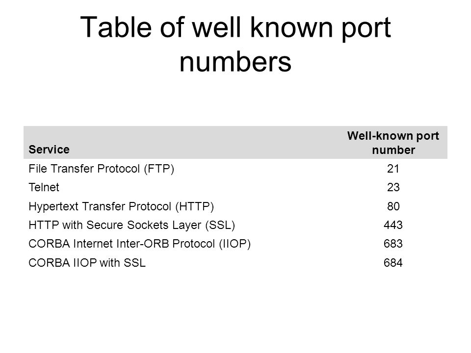 Table of well known port numbers Service Well-known port number File Transfer Protocol (FTP)21 Telnet23 Hypertext Transfer Protocol (HTTP)80 HTTP with