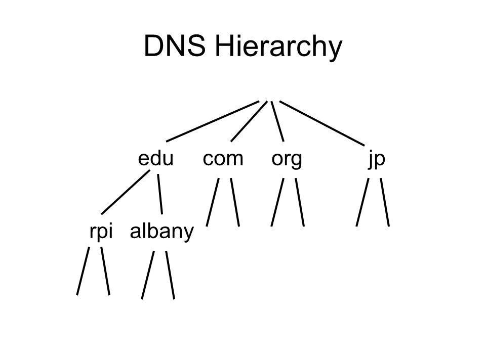 DNS Hierarchy educomorgjp rpialbany