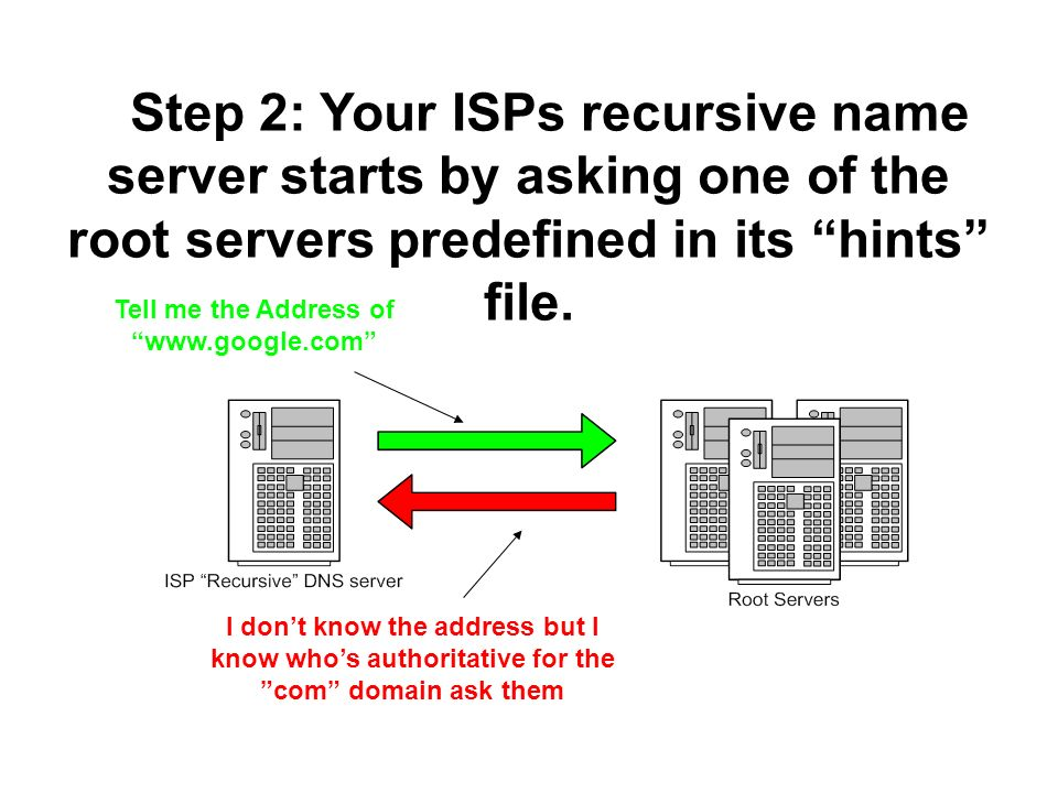 Step 2: Your ISPs recursive name server starts by asking one of the root servers predefined in its hints file. Tell me the Address of www.google.com I