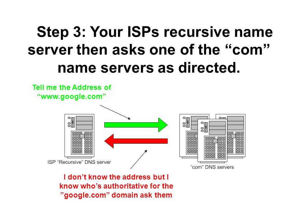 Step 3: Your ISPs recursive name server then asks one of the com name servers as directed. Tell me the Address of www.google.com I dont know the addre