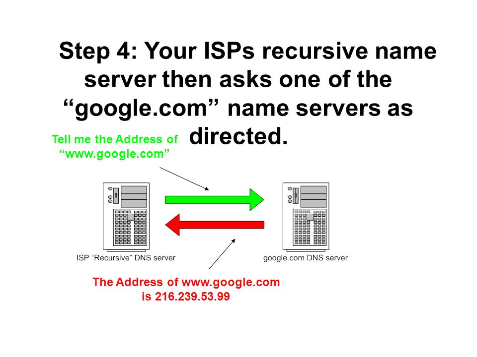 Step 4: Your ISPs recursive name server then asks one of the google.com name servers as directed. Tell me the Address of www.google.com The Address of