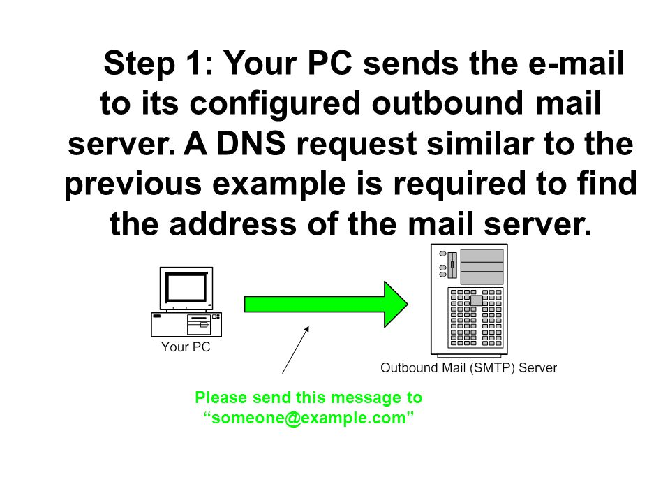 Step 1: Your PC sends the e-mail to its configured outbound mail server. A DNS request similar to the previous example is required to find the address