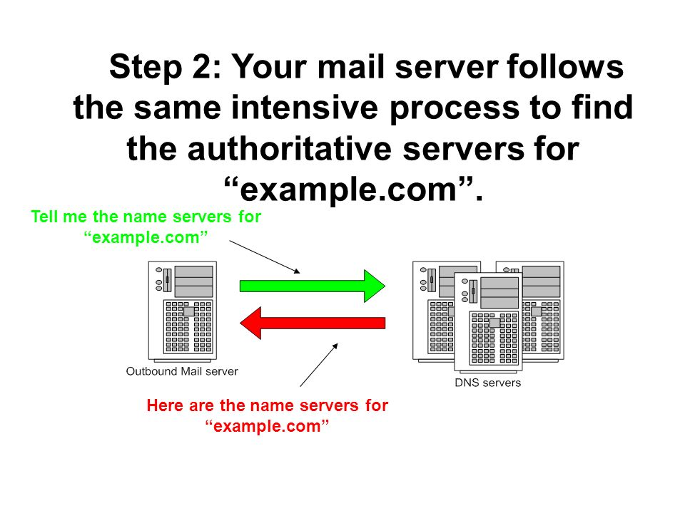 Step 2: Your mail server follows the same intensive process to find the authoritative servers for example.com. Tell me the name servers for example.co