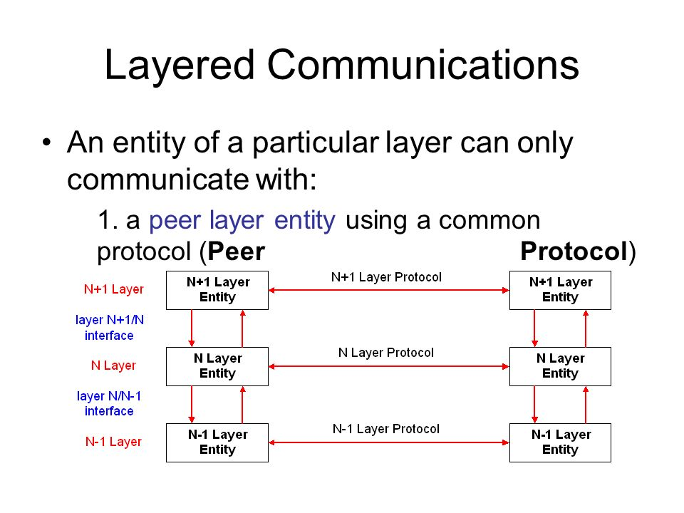 Layered Communications An entity of a particular layer can only communicate with: 1. a peer layer entity using a common protocol (Peer Protocol) 2. ad