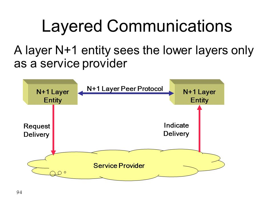 94 Layered Communications A layer N+1 entity sees the lower layers only as a service provider Service Provider N+1 Layer Entity N+1 Layer Peer Protoco