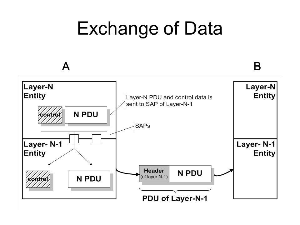 Exchange of Data AB