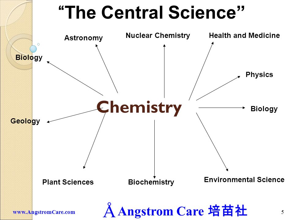 Angstrom Care 5www.AngstromCare.com Chemistry Biology Plant Sciences Geology Environmental Science Health and MedicineNuclear Chemistry Physics Astron