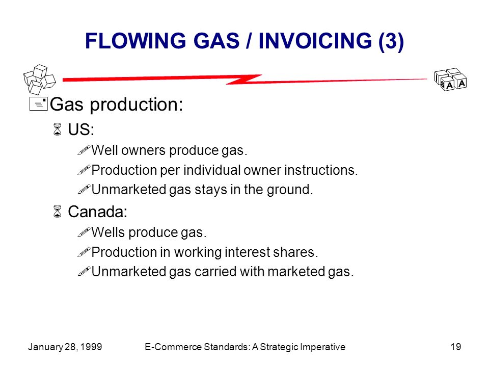 January 28, 1999E-Commerce Standards: A Strategic Imperative19 FLOWING GAS / INVOICING (3) +Gas production: 6US: !Well owners produce gas.