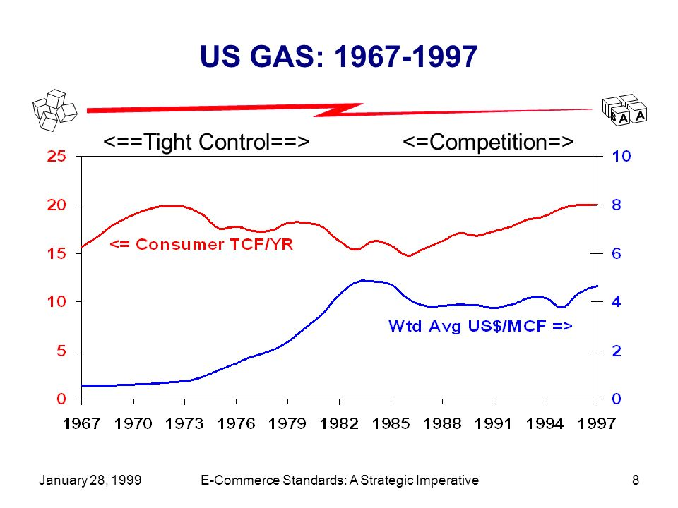 January 28, 1999E-Commerce Standards: A Strategic Imperative8 US GAS: 1967-1997