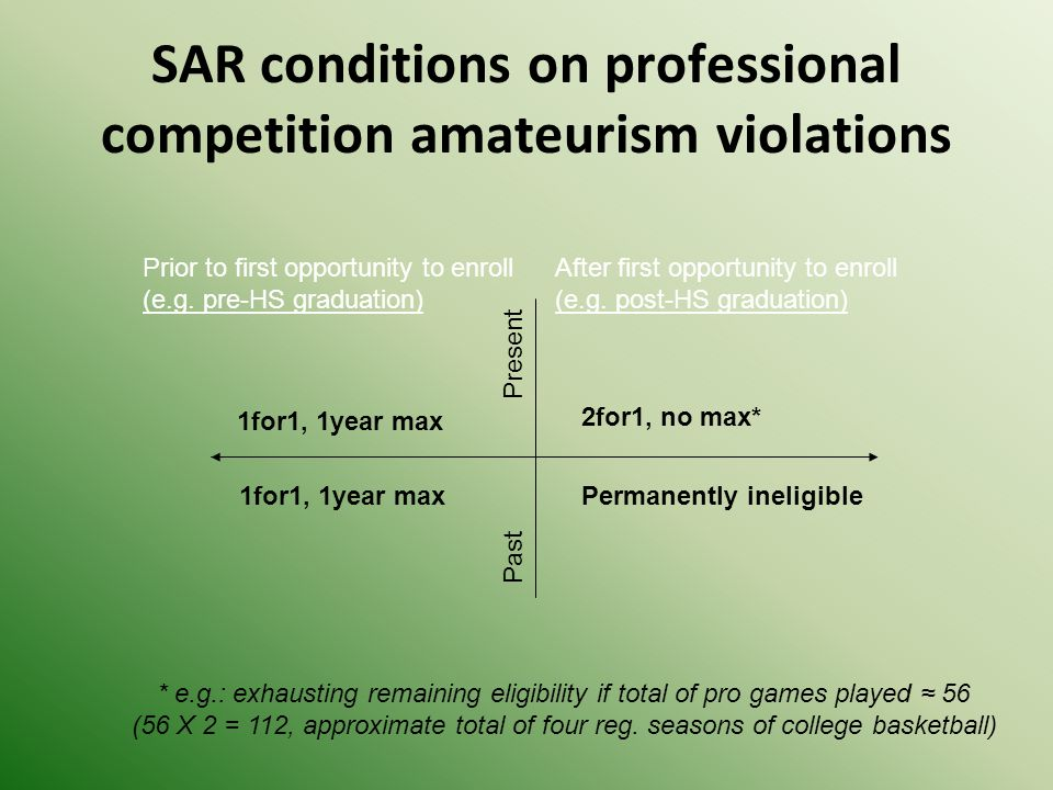 SAR conditions on professional competition amateurism violations Prior to first opportunity to enroll (e.g.
