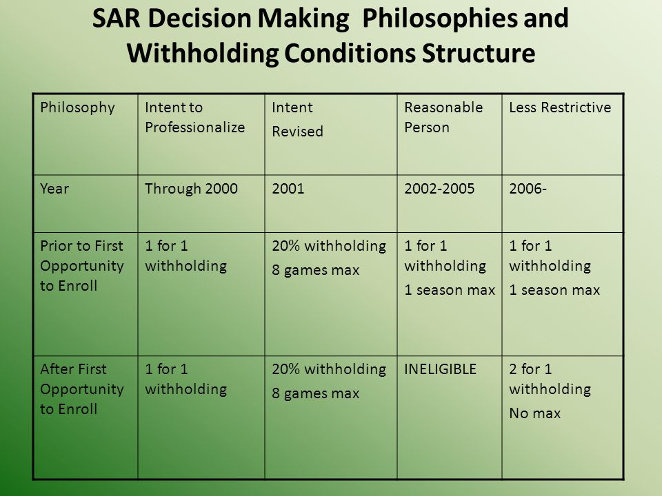 SAR Decision Making Philosophies and Withholding Conditions Structure PhilosophyIntent to Professionalize Intent Revised Reasonable Person Less Restrictive YearThrough 200020012002-20052006- Prior to First Opportunity to Enroll 1 for 1 withholding 20% withholding 8 games max 1 for 1 withholding 1 season max 1 for 1 withholding 1 season max After First Opportunity to Enroll 1 for 1 withholding 20% withholding 8 games max INELIGIBLE2 for 1 withholding No max