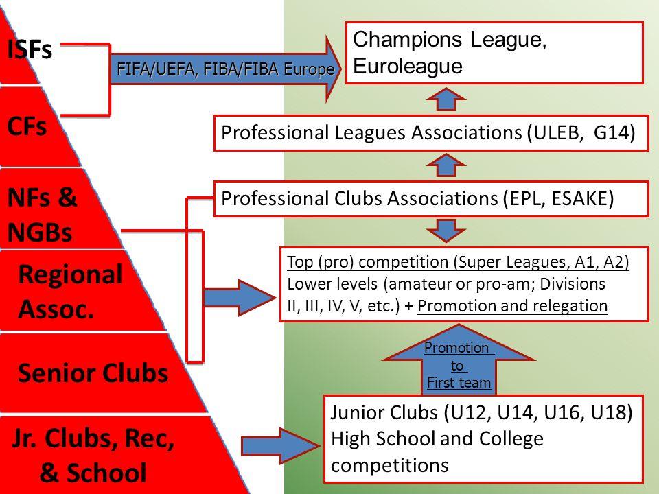 Jr. Clubs, Rec, & School Senior Clubs Regional Assoc.
