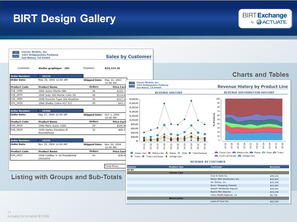 11 Actuate Corporation © 2009 BIRT Design Gallery Charts and Tables Listing with Groups and Sub-Totals