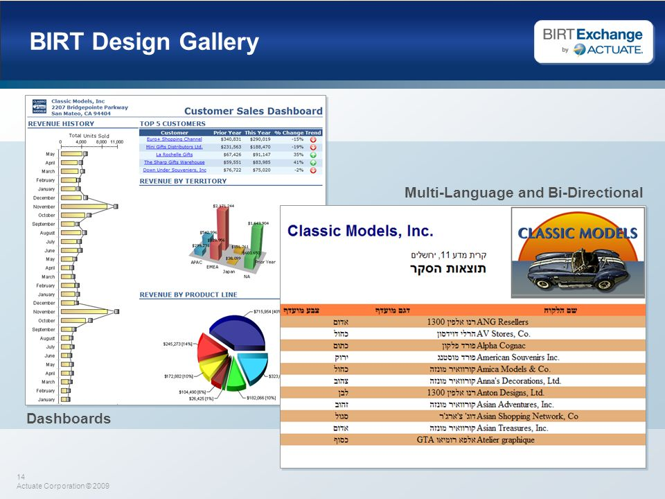 14 Actuate Corporation © 2009 BIRT Design Gallery Dashboards Multi-Language and Bi-Directional