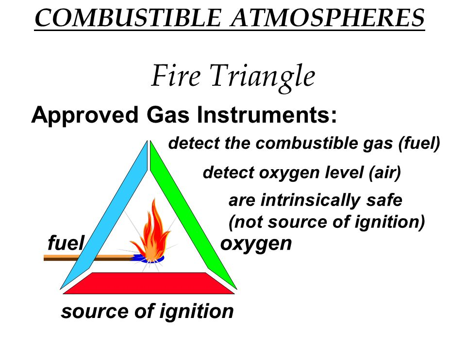 Fire Triangle Approved Gas Instruments: fueloxygen source of ignition detect the combustible gas (fuel) detect oxygen level (air) are intrinsically safe (not source of ignition) COMBUSTIBLE ATMOSPHERES