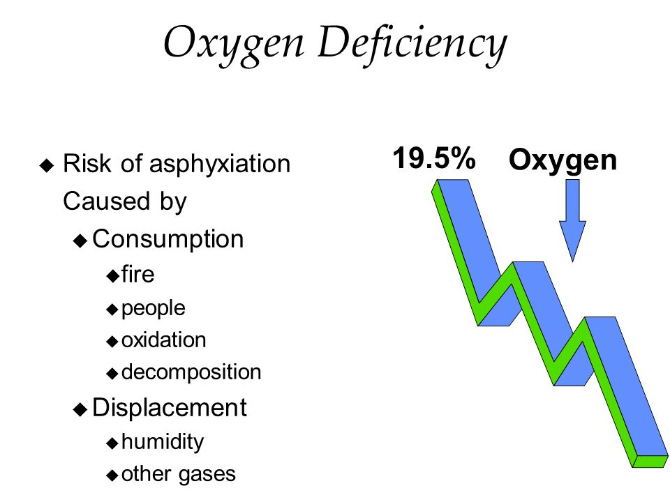Oxygen Deficiency Risk of asphyxiation Caused by Consumption fire people oxidation decomposition Displacement humidity other gases Oxygen 19.5%