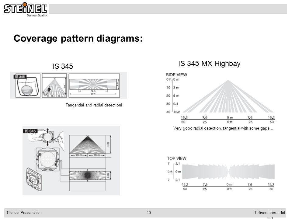 Präsentationsdat um Titel der Präsentation 10 Coverage pattern diagrams: IS 345 IS 345 MX Highbay Tangential and radial detection! Very good radial de