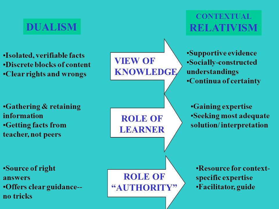 VIEW OF KNOWLEDGE ROLE OF LEARNER ROLE OF AUTHORITY Isolated, verifiable facts Discrete blocks of content Clear rights and wrongs Gathering & retaining information Getting facts from teacher, not peers Source of right answers Offers clear guidance-- no tricks DUALISM Supportive evidence Socially-constructed understandings Continua of certainty Gaining expertise Seeking most adequate solution/ interpretation Resource for context- specific expertise Facilitator, guide CONTEXTUAL RELATIVISM