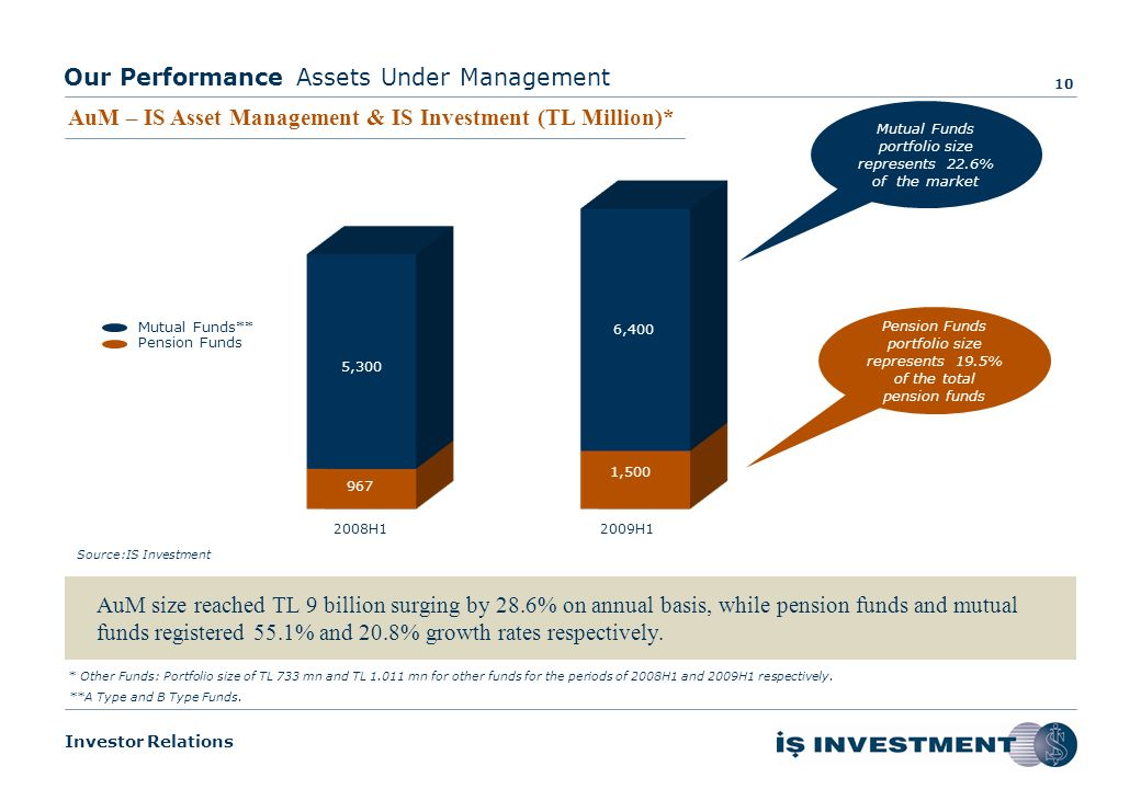 Investor Relations Our Performance 9 Continued to provide services in alternative markets tailored for the needs of our investors 2008H12009H1 10.7 7.6 -28.7% Source:www.imkb.gov.tr 17.38% 10.64% *Among Brokerage Houses Bills & Bonds Market Volume and Market Share* (In TL Billion)