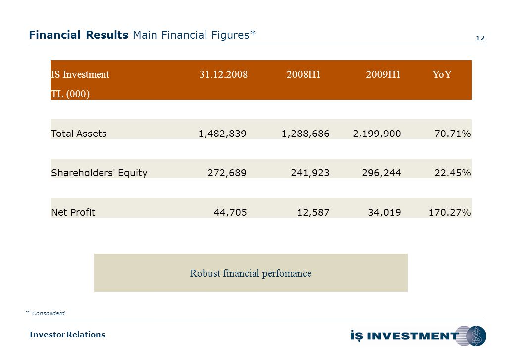 Investor Relations About Us Overview of Capital Markets Our Performance Financial Results Expectations for the Rest of the Year Performance & Financial Results – 2009H1 11