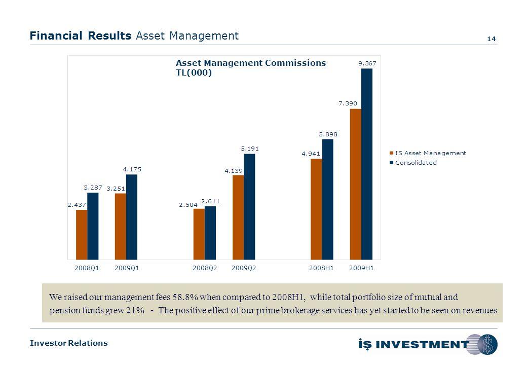 Investor Relations Financial Results Breakdown of Operating Revenues 13 Breakdown of Operating Revenues (TL 000)