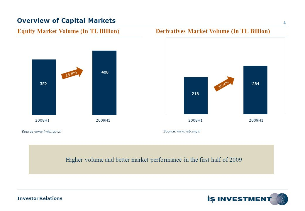 Investor Relations About Us Overview of Capital Markets Our Performance Financial Results Expectations for the Rest of the Year Performance & Financial Results – 2009H1 3