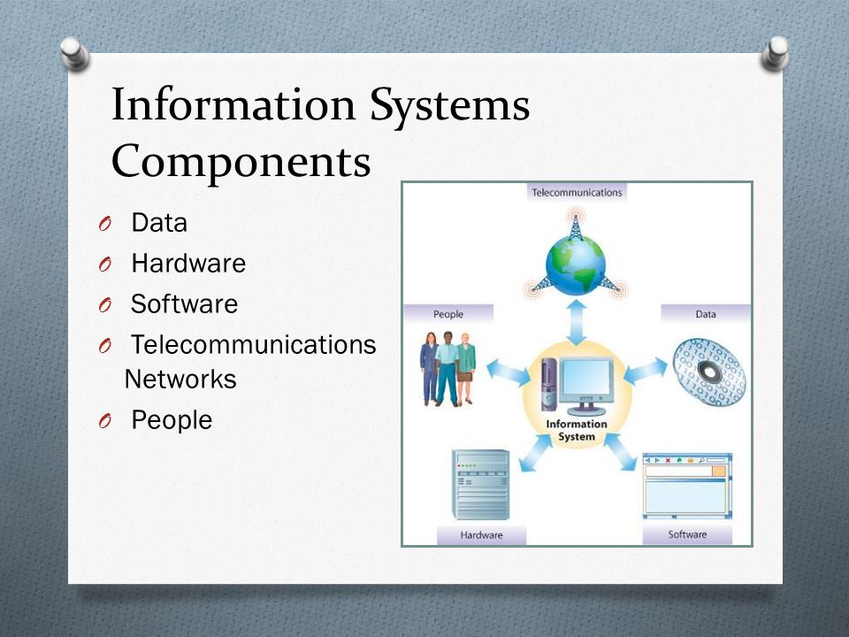 Information Systems Components O Data O Hardware O Software O Telecommunications Networks O People