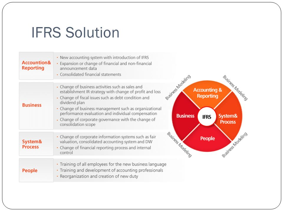 IFRS Solution