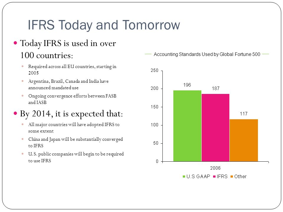 IFRS Today and Tomorrow Today IFRS is used in over 100 countries : Required across all EU countries, starting in 2005 Argentina, Brazil, Canada and In