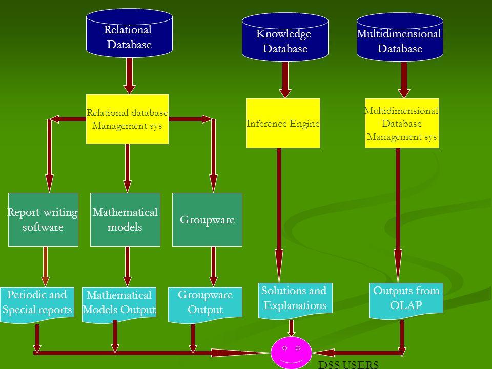 Relational Database Knowledge Database Multidimensional Database Relational database Management sys Multidimensional Database Management sys Inference
