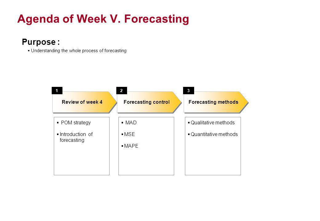 Agenda of Week V. Forecasting Forecasting control POM strategy Introduction of forecasting Forecasting methods Review of week 4 132 Qualitative method