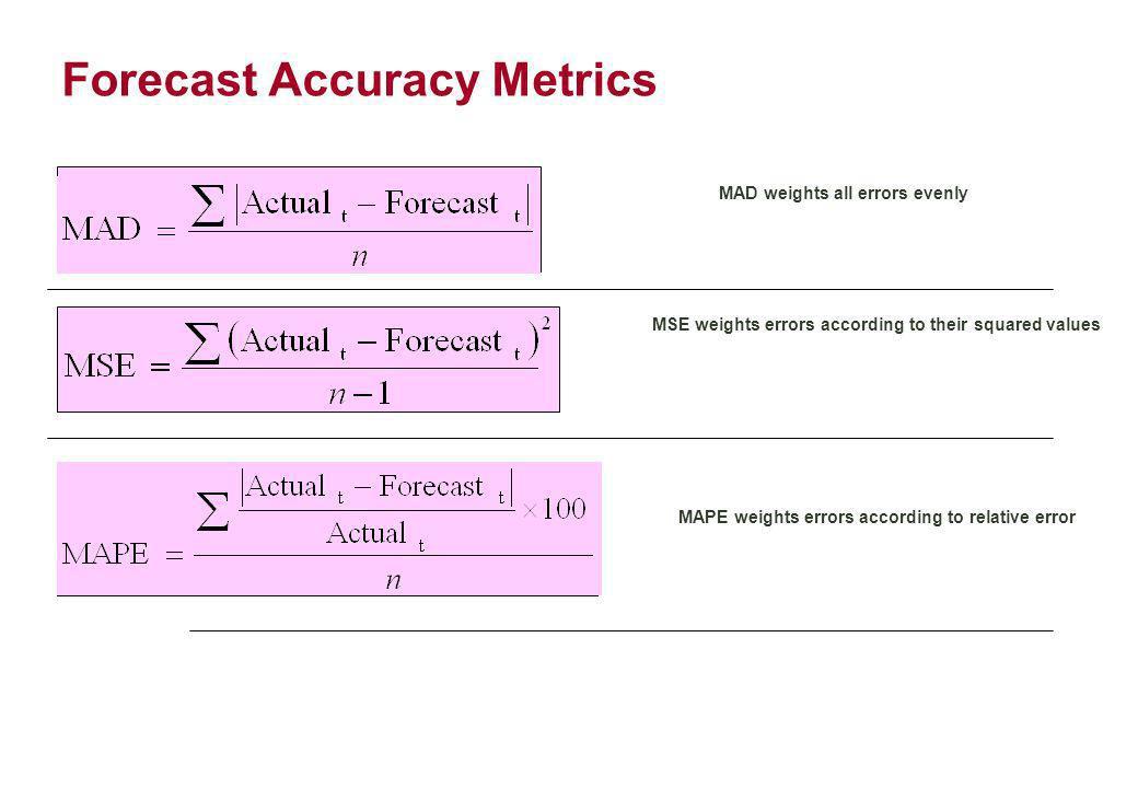 Forecast Error Calculation Period Actual (A) Forecast (F) (A-F) Error |Error|Error 2 [|Error|/Actual]x100 1107110-3392.80% 212512144163.20% 31151123392.61% 4118120-2241.69% 51081091110.93% Sum133911.23% n = 5n-1 = 4n = 5 MADMSEMAPE = 2.6= 9.75= 2.25%