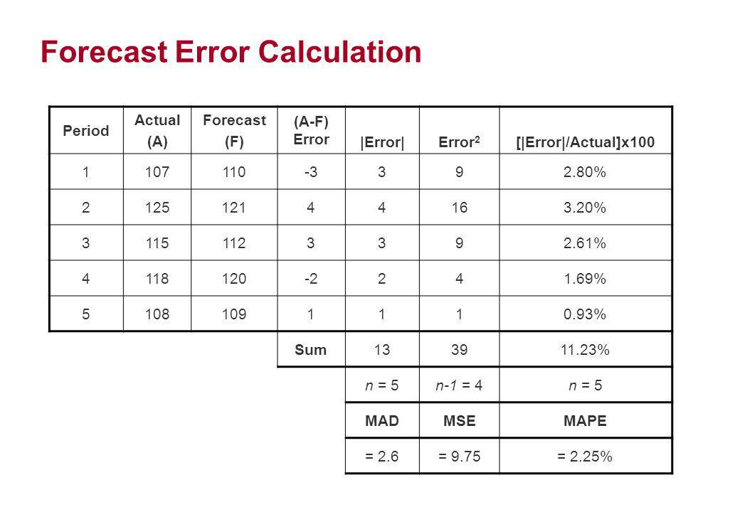Forecast Error Calculation Period Actual (A) Forecast (F) (A-F) Error |Error|Error 2 [|Error|/Actual]x100 1107110-3392.80% 212512144163.20% 3115112339