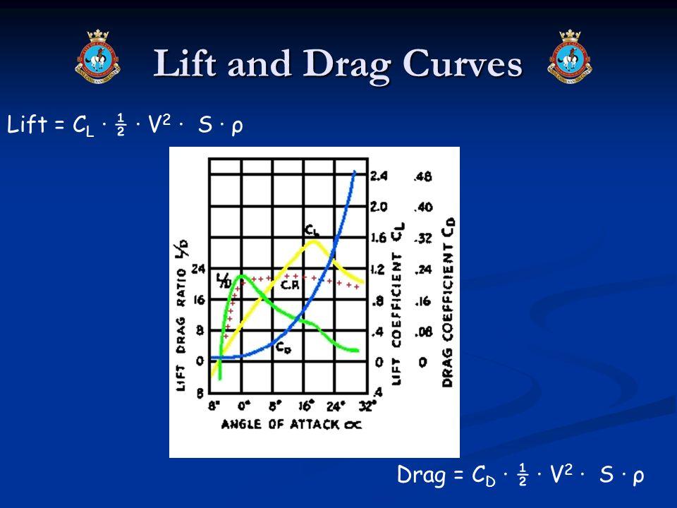 Lift and Drag Curves Lift = C L · ½ · V 2 · S · ρ Drag = C D · ½ · V 2 · S · ρ