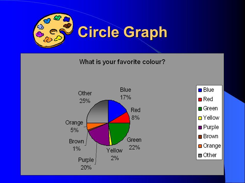 Circle Graph