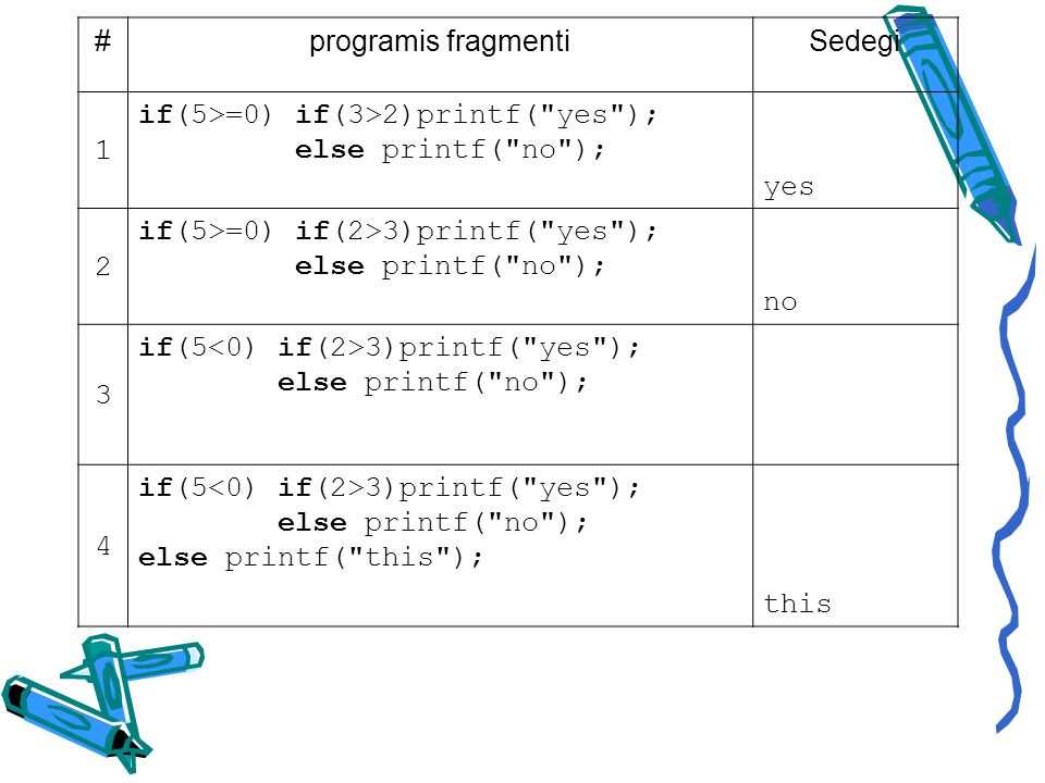 #programis fragmentiSedegi 1 if(5>=0) if(3>2)printf( yes ); else printf( no ); yes 2 if(5>=0) if(2>3)printf( yes ); else printf( no ); no 3 if(5 3)printf( yes ); else printf( no ); 4 if(5 3)printf( yes ); else printf( no ); else printf( this ); this