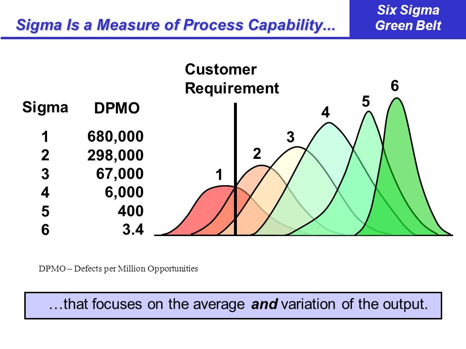 Six Sigma Green Belt Six Sigma Summary Six Sigma ISs: A Framework to Improve Performance Applicable to Every Function and Business About Business Performance Six Sigma NOTs: The Solution for Everything Applicable Only to Manufacturing Its Just About Statistics