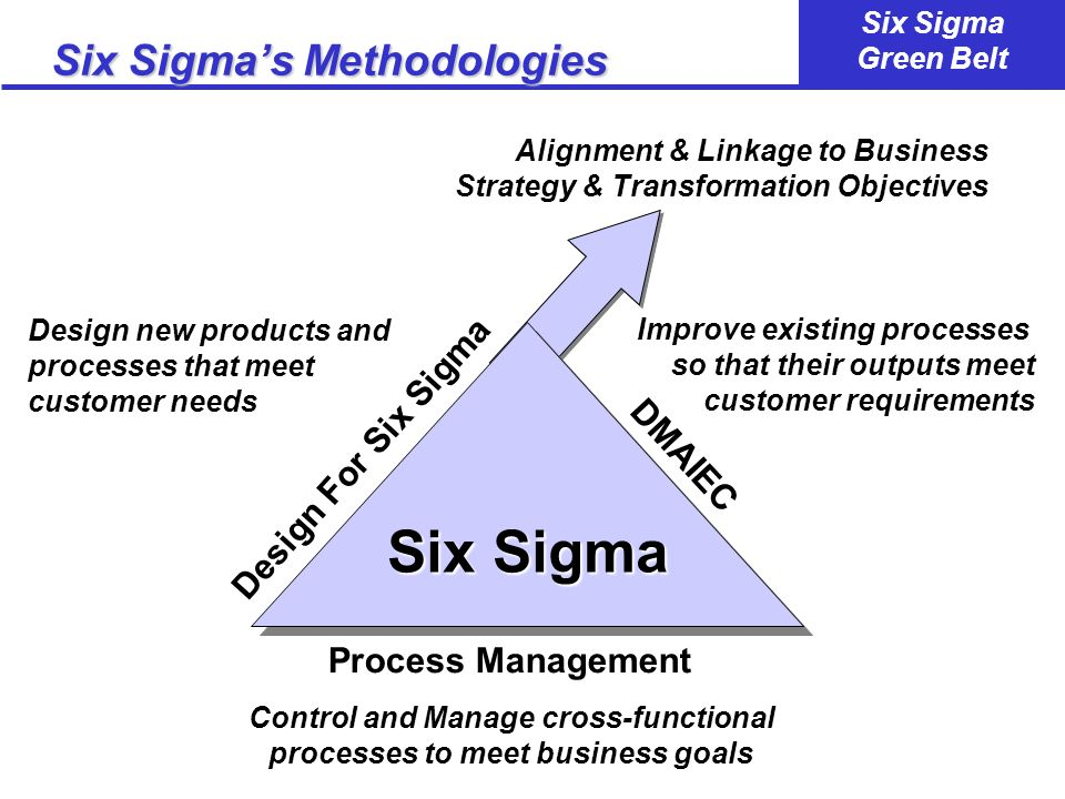 Six Sigma Green Belt The Power of the DMAIEC...