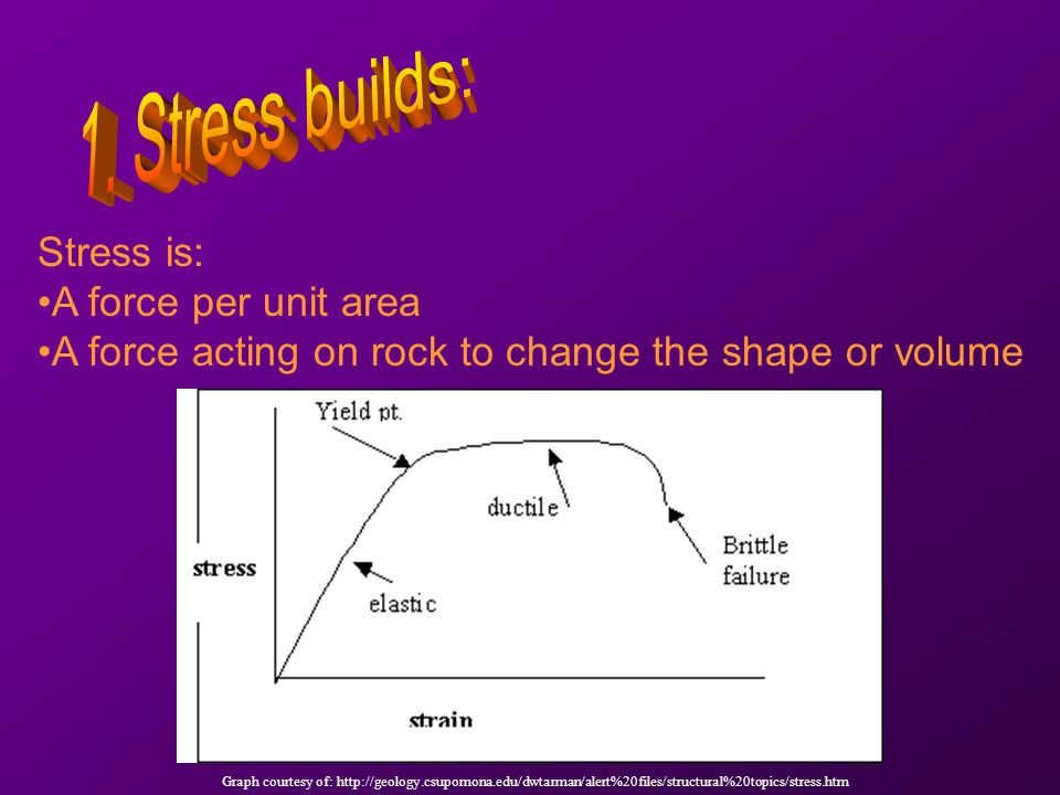 Stress is: A force per unit area A force acting on rock to change the shape or volume Graph courtesy of: