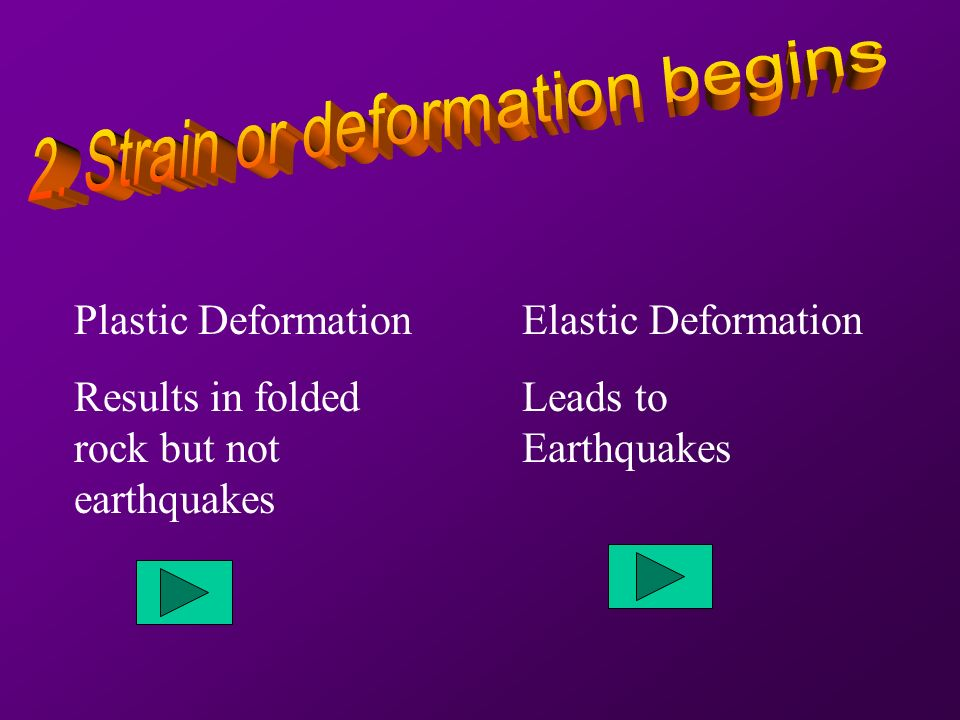 Plastic Deformation Results in folded rock but not earthquakes Elastic Deformation Leads to Earthquakes