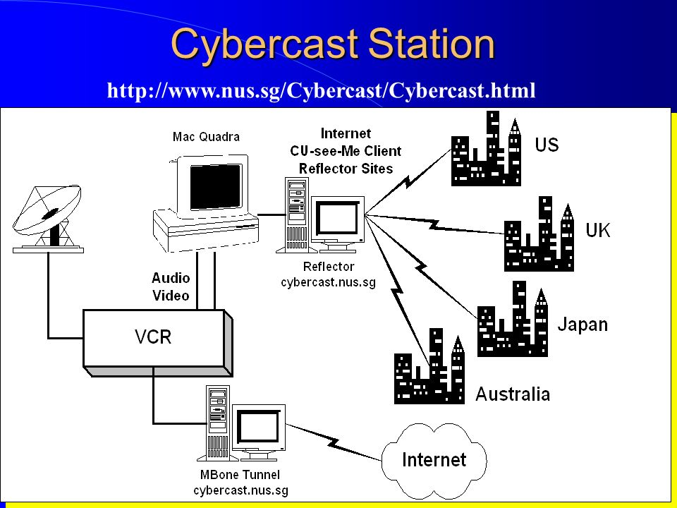 Computer Network Research Group ITB Cybercast Station http://www.nus.sg/Cybercast/Cybercast.html