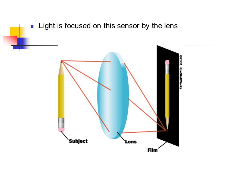Light is focused on this sensor by the lens
