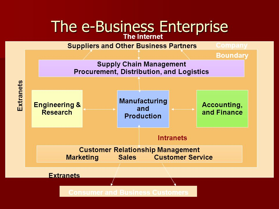 The e-Business Enterprise Manufacturing and Production Engineering & Research Accounting, and Finance Suppliers and Other Business Partners Supply Cha
