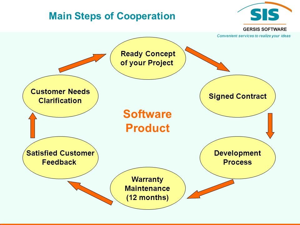 Convenient services to realize your ideas Main Steps of Cooperation Warranty Maintenance (12 months) Development Process Customer Needs Clarification Ready Concept of your Project Signed Contract Satisfied Customer Feedback Software Product