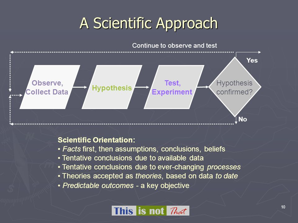 10 A Scientific Approach Observe, Collect Data Hypothesis Test, Experiment Hypothesis confirmed.
