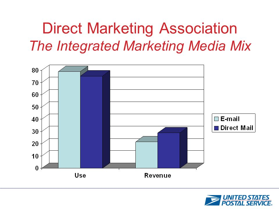 Direct Marketing Association The Integrated Marketing Media Mix