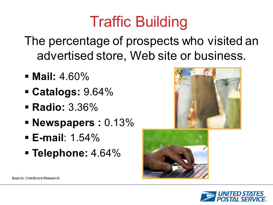 Traffic Building The percentage of prospects who visited an advertised store, Web site or business.