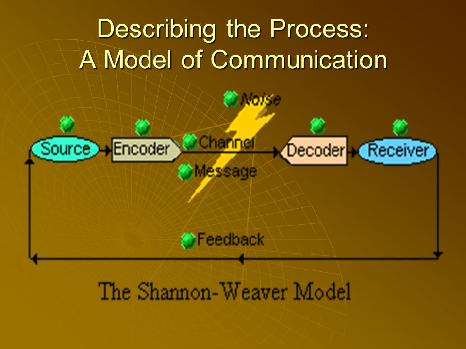 Describing the Process: A Model of Communication