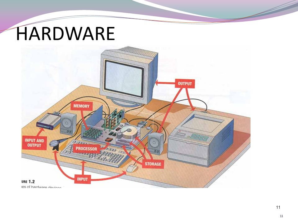 10 Hardware components are the physical components of a computer. Following are the hardware components of a computer: Input Devices Output Devices Pr